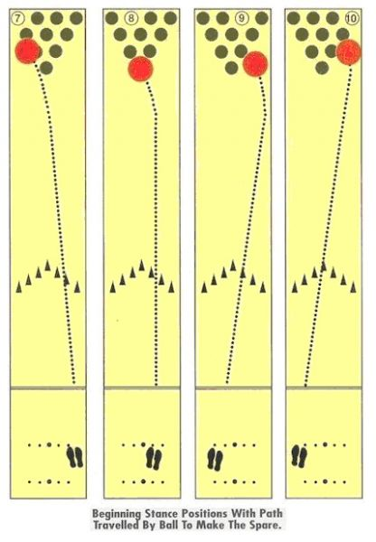 bowling spares diagram pictures to pin on pinterest bowling lane diagram for coaching